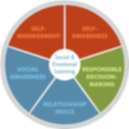 social-and-emotional-learning-core-compe
