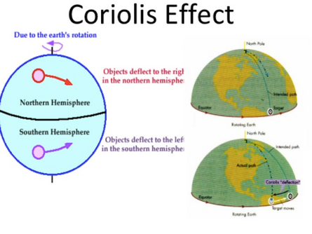 Currents: the conveyor belts of the ocean