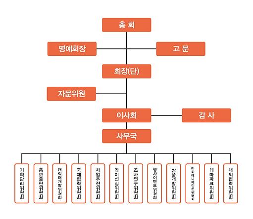 캐릭터협회 조직도.png