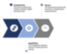 Digital_Performance_Framework.png