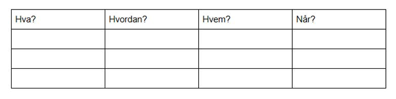 Fire koloner hvor det står hva, hvordan, hvem og når. radene under er tomme.