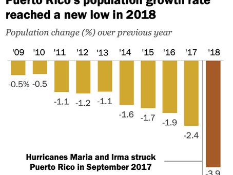 Pew Research Center: Puerto Pico's population declines sharply after hurricanes Maria and Irma