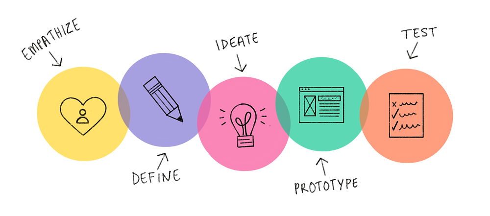 The 5 stages of design thinking: empathize, define, ideate, prototype, and test