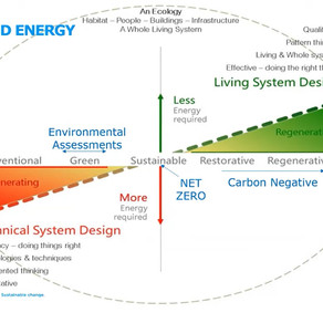 """""""Carbon Negative"""" is the new target 