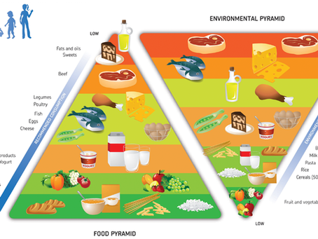 Global heating and food production !!!