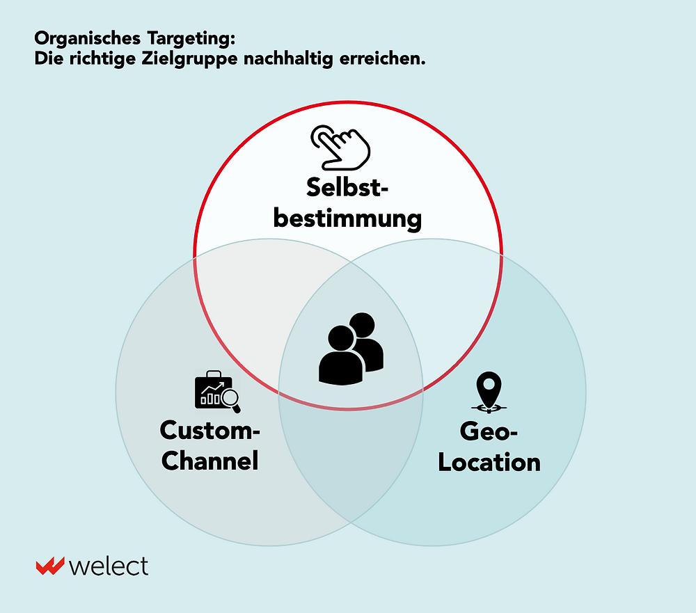 Organisches Targeting: Die richtige Zielgruppe nachhaltig erreichen.