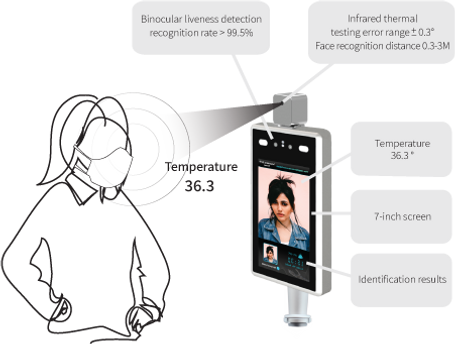 infrared temperature sensor to identify potentially infected individuals