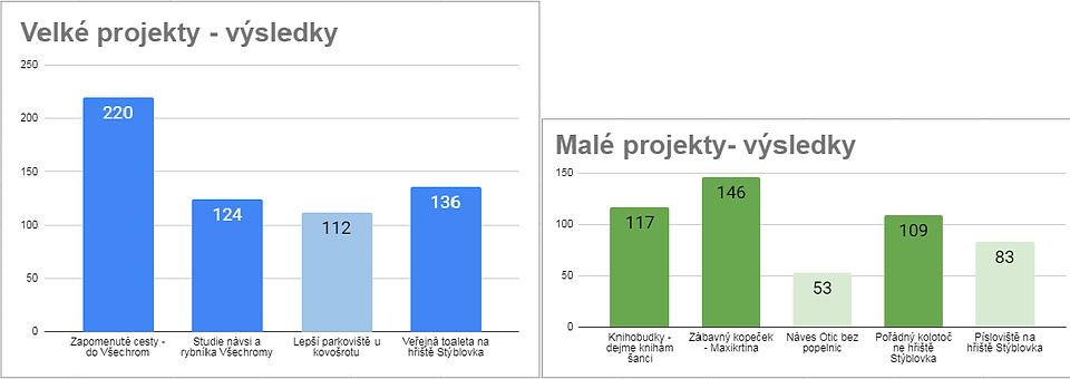 Výsledky.png