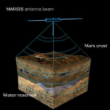 Esquema de funcionamento do radar MARSIS