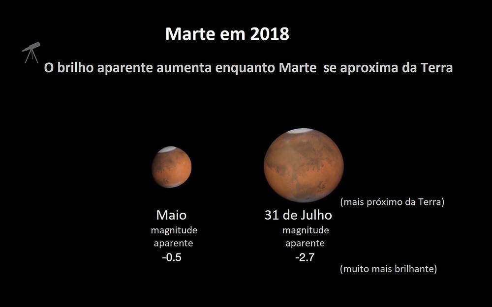 Comparação: Marte em sua maior aproximação da Terra