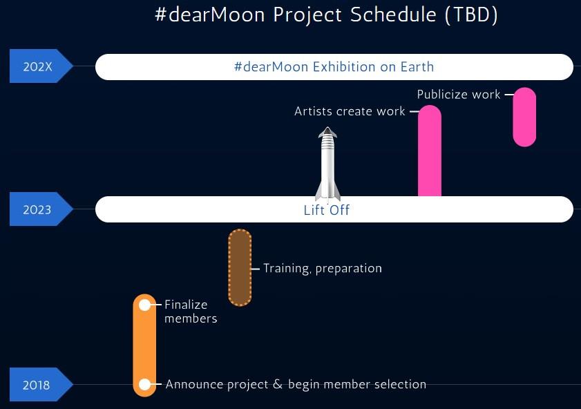 Cronograma #dearMoon