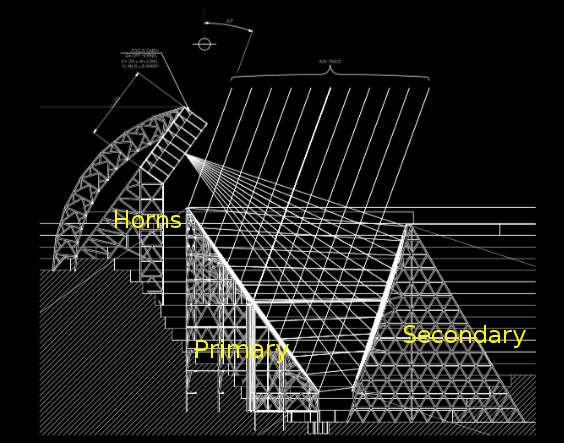 Esquema antena radiotelescópio BINGO