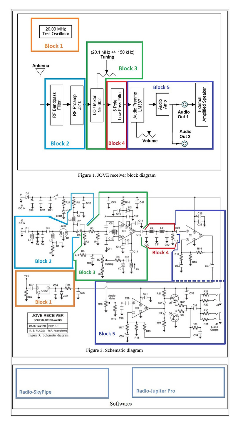 RADIO JOVE BLOCK DIAGRAM.jpg
