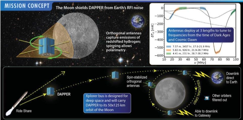 Dark Ages Polarimeter Pathfinder (DAPPER)