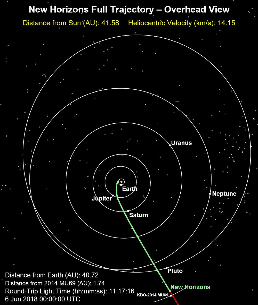 Onde está a New Horizons agora?