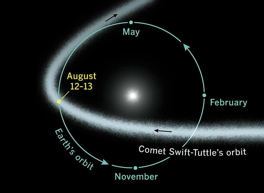 Órbita do cometa Swift-Tuttle