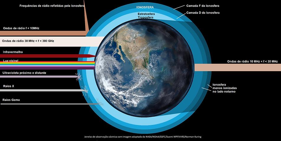Janelas de observação cósmica de rádio