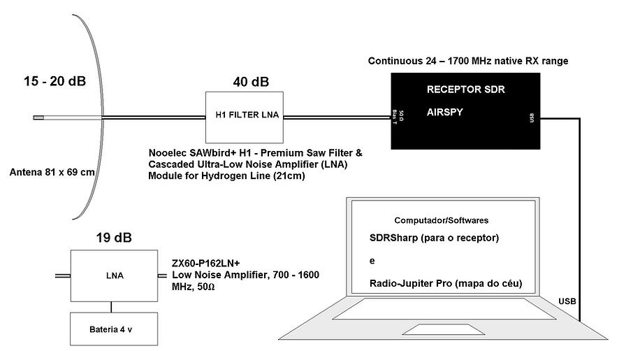 Estação de 1420 MHz com AIRSPY e SAWbird+H1