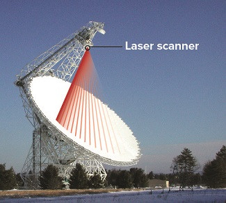 Laser scanner no  Radiotelescópio Green Bank