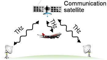 Comunicação Terahertz (THz)