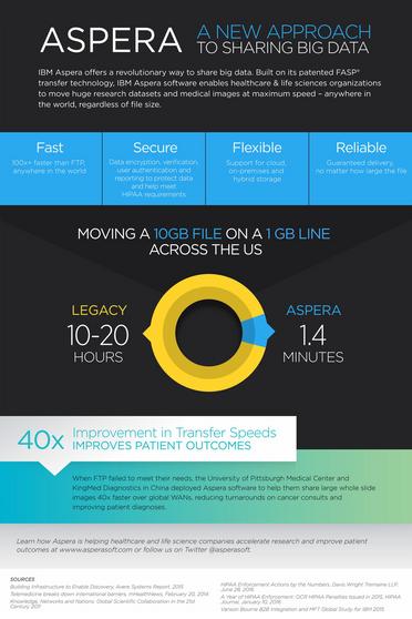 Aspera Infographic