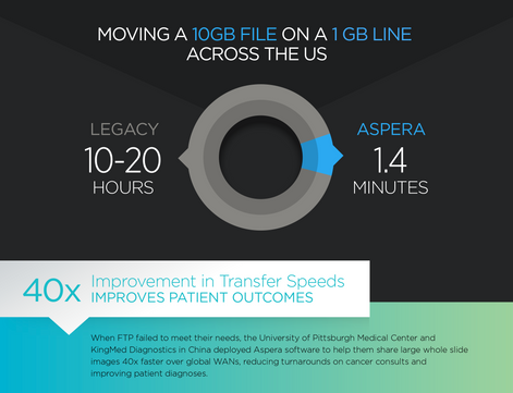 Aspera Healthcare Infographic