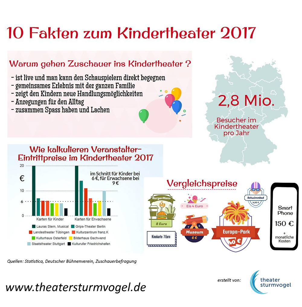 Kindertheater Fakten 2017 | Theater Sturmvogel