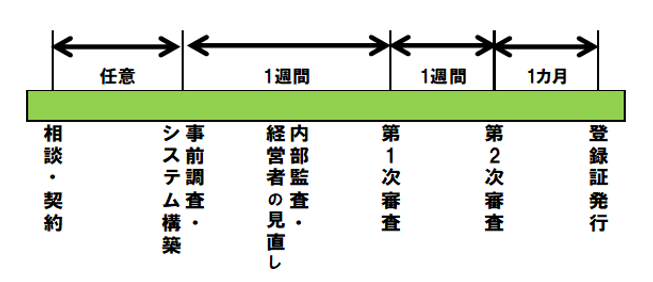 ISO9001認証取得スケジュール.png