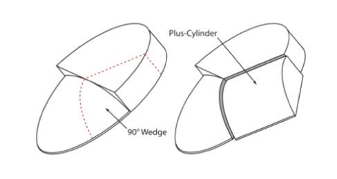 A3 ภาพแสดงค่า Blending Region ของเลนส์โปรเกรสซีฟ