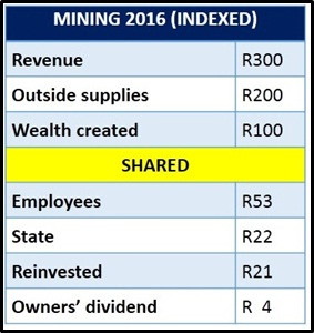 By way of illustration, I'm including the Contribution Account© that I extrapolated and indexed for the mining industry.