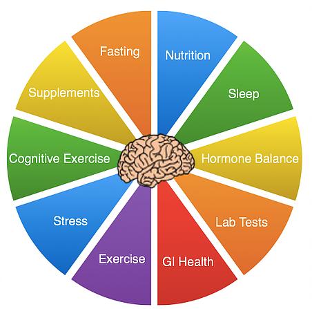Anti Demans - Beyin Sağlığı