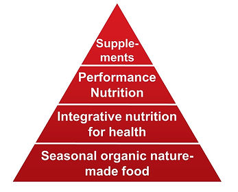my sports nutrition pyramid .jpg