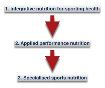 Functional sports nutrition.png