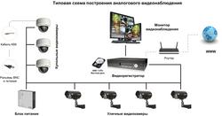 схема аналогового видеонаблюдения