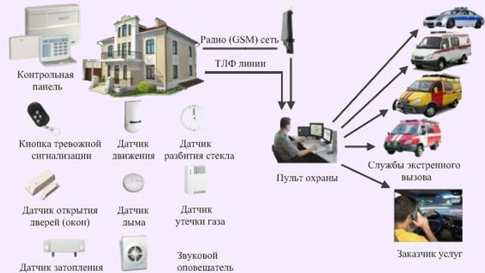 пультовая охрана Смоленск