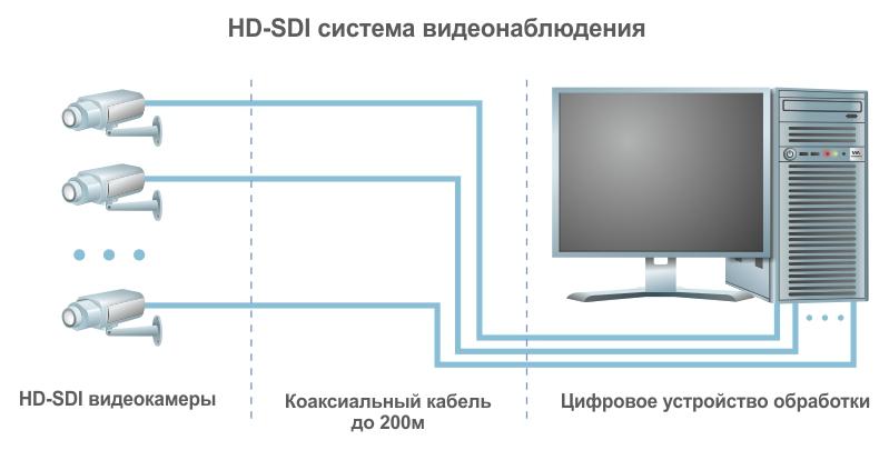 Схема системы HD-SDI видеонаблюдения