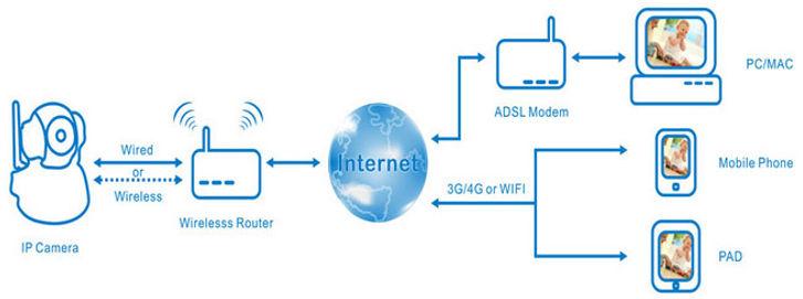 Схема подключения и работы IP Wi-Fi камеры