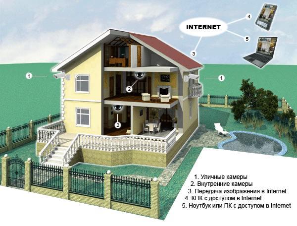 IP-видеонаблюдение частного дома