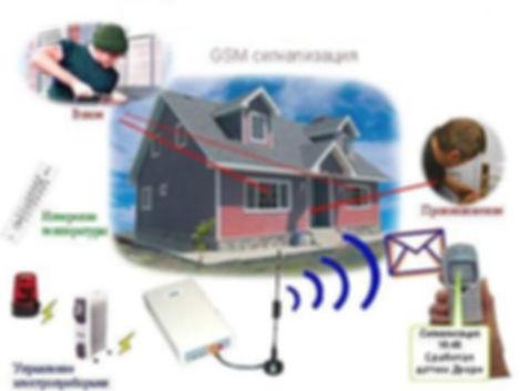 GSM сигнализация Смоленск
