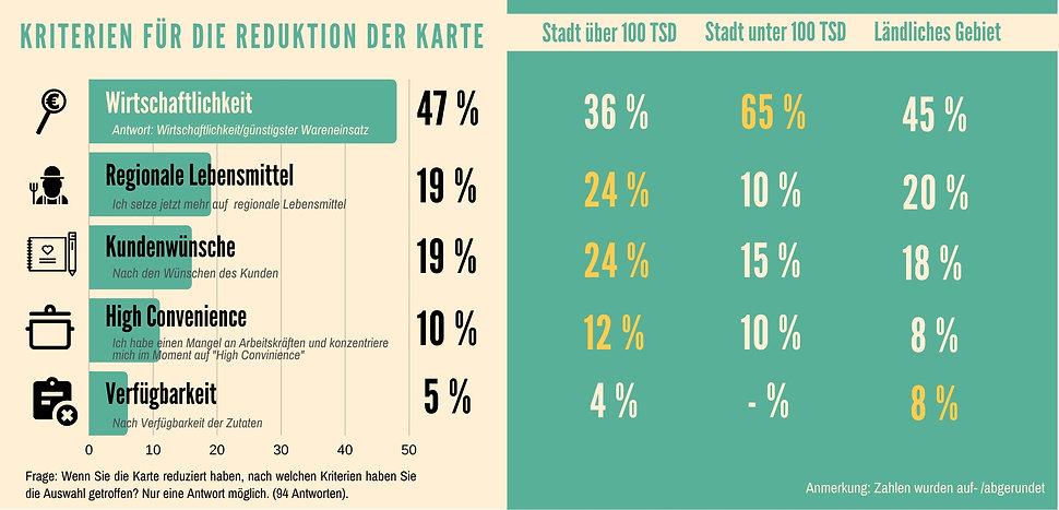 TG_Umfrage_Kriterien_für_die_Reduktion