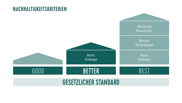 nachhaltigkeits-rating-wild-better_2.png