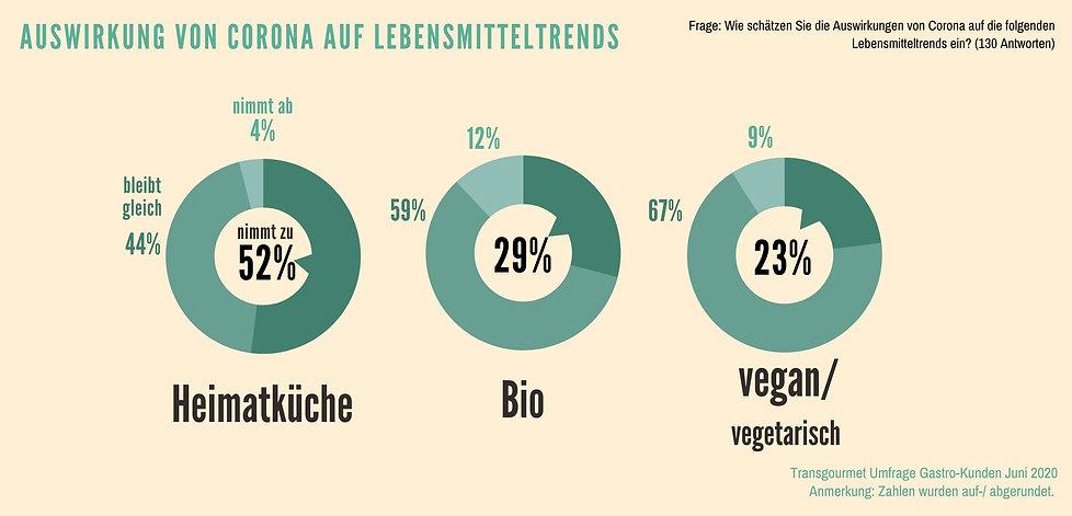 Umfrage_Lebensmitteltrends_Transgourmet.jpg