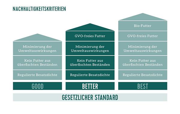 Transgourmet Ursprung_nachhaltigkeits-rating-fisch_aquakultur-