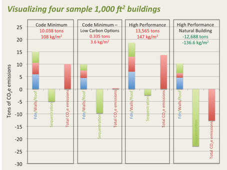 RETHINKING THE BUILDING STOCK – IT'S A CARBON THING   (Carbon Sequestration in Existing Building Sto