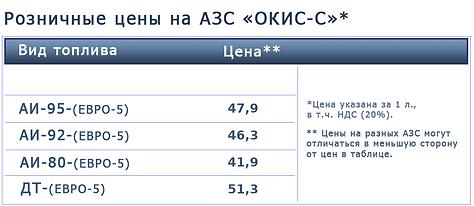Цены на топливо 14-07-2021.png