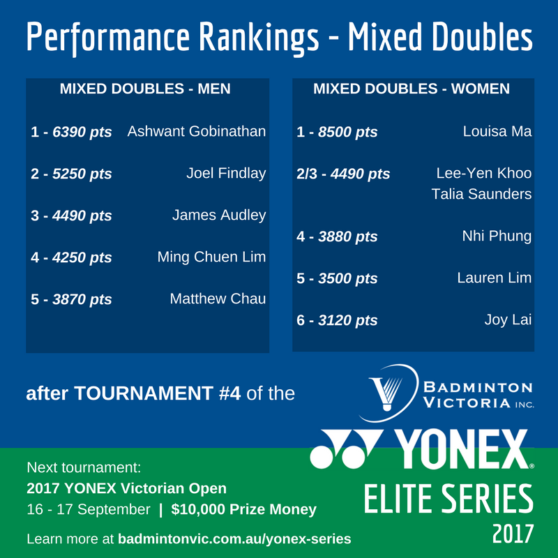 2017 YONEX Elite Series - Final Rank