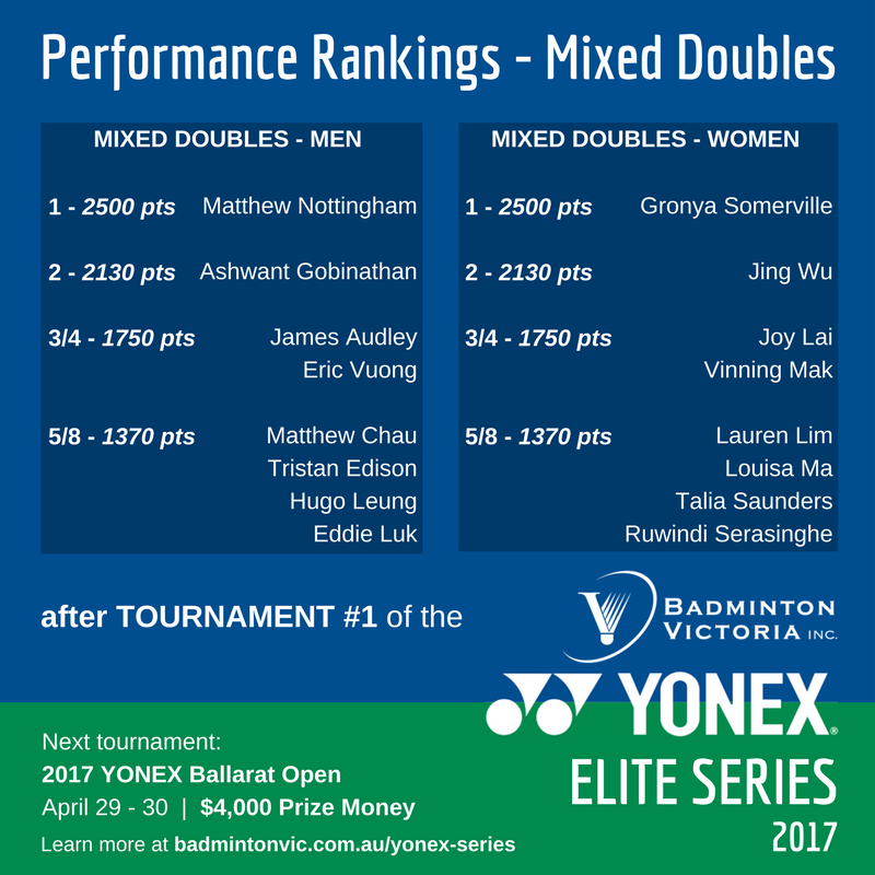 MIXED Rank after #1 YONEX ELITE SERIES