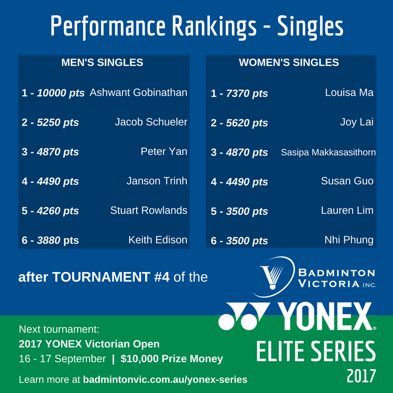 Rank after 4 YONEX ELITE SERIES