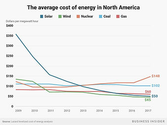 the-average-cost-of-energy-in-north-amer