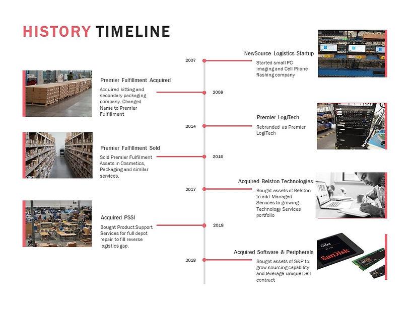 Premier History-timeline_FINAL.jpg